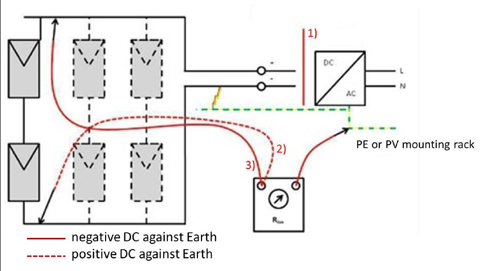 Measurement Of Isolation Resistance Delta Support